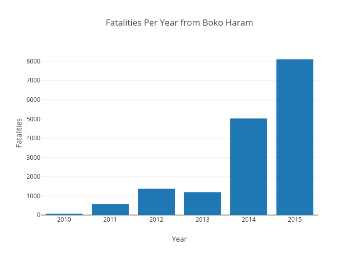 Fatalities Per Year from Boko Haram | bar chart made by Jasmin530 | plotly