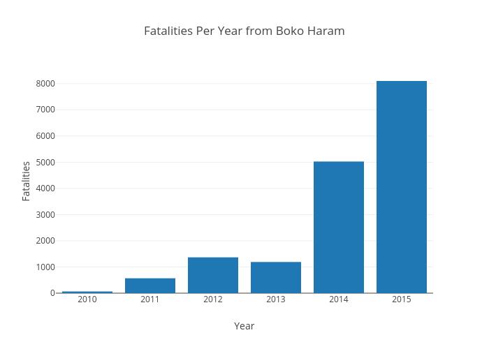 Fatalities Per Year from Boko Haram | bar chart made by Jasmin530 | plotly