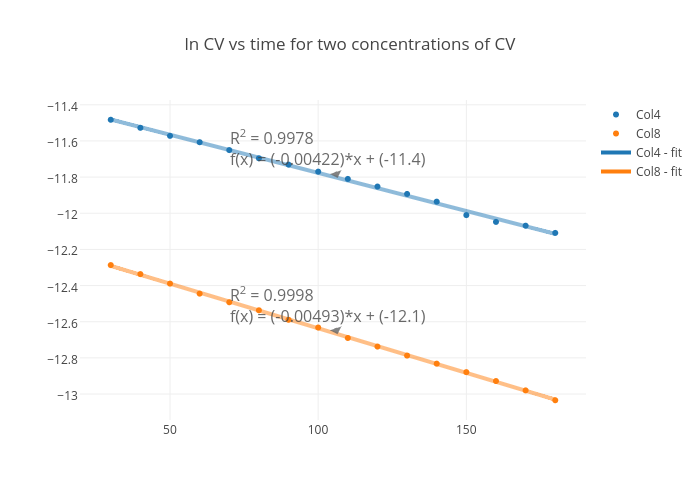 ln cv vs time for two concentrations of cv scatter chart made by