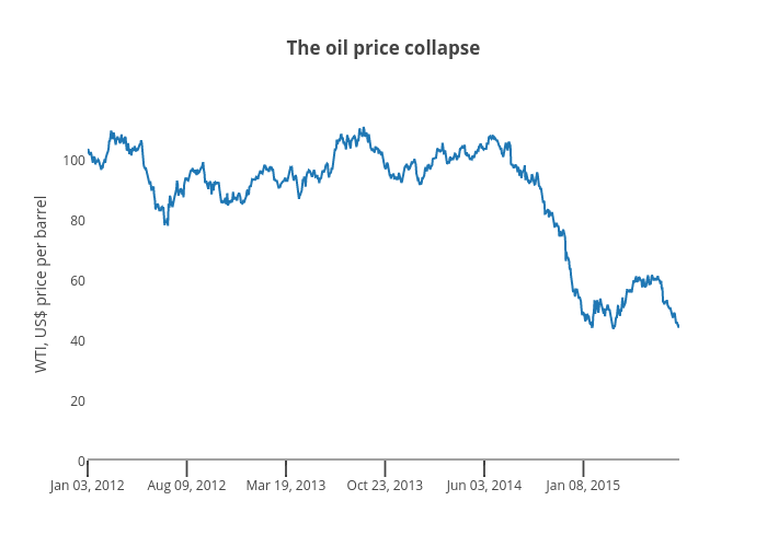 The oil price collapse | scatter chart made by Jasonkirby | plotly