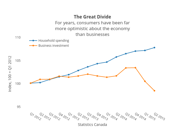 The Great DivideFor years, consumers have been farmore optimistic about the economythan businesses | scatter chart made by Jasonkirby | plotly