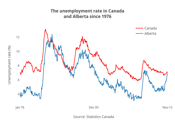 The unemployment rate in Canadaand Alberta since 1976 | scatter chart made by Jasonkirby | plotly