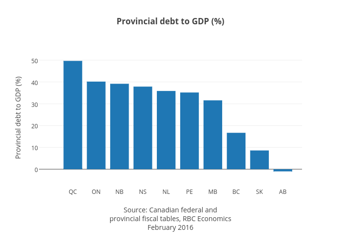Provincial debt to GDP (%) | bar chart made by Jasonkirby | plotly