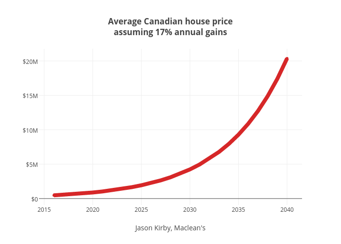 Average Canadian house priceassuming 17% annual gains   line chart made by Jasonkirby   plotly