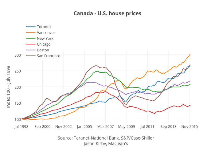 What Canadas Average House Price Will Get You In The Us