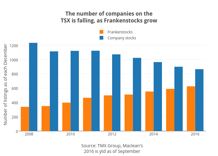 The number of companies on theTSXis falling, as Frankenstocks grow | grouped bar chart made by Jasonkirby | plotly