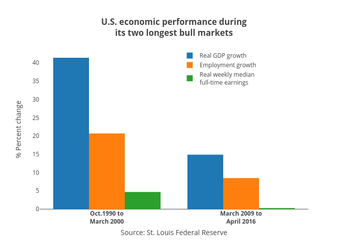 U.S. economic performance duringits two longest bull markets | bar chart made by Jasonkirby | plotly