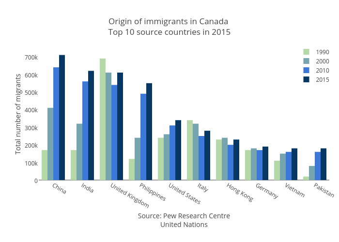 Origin of immigrants in Canada Top 10 source countries in 2015 | bar chart made by Jasonkirby | plotly