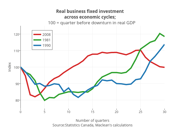 Real business fixed investmentacross economic cycles;   100 = quarter before downturn in real GDP | line chart made by Jasonkirby | plotly