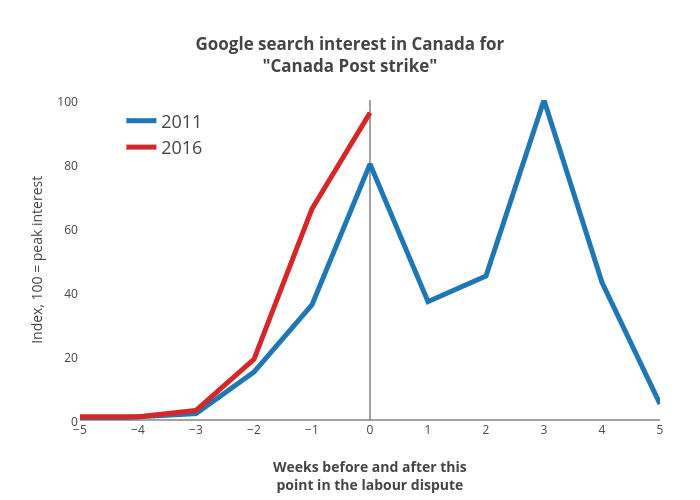 """Google search interest in Canada for""""Canada Post strike"""" 