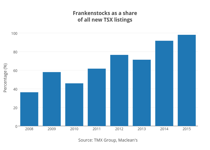 Frankenstocks as a shareof all new TSX listings | bar chart made by Jasonkirby | plotly