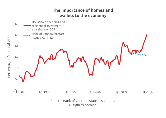 The importance of homes andwalletsto the economy | line chart made by Jasonkirby | plotly