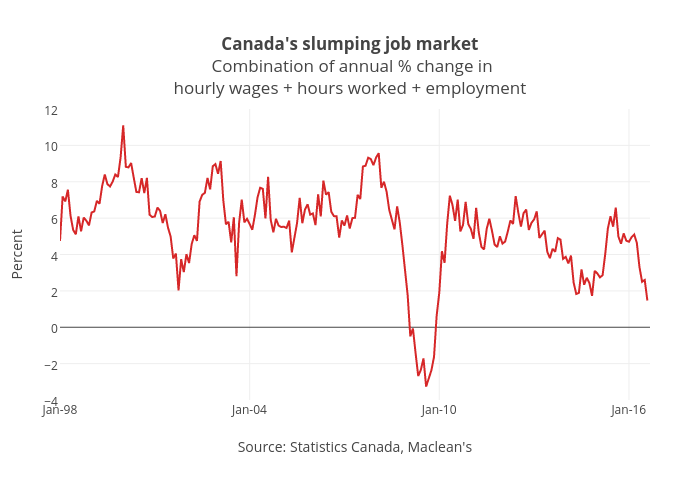Canada's slumping job market Combination of annual % change inhourly wages+ hours worked + employment   line chart made by Jasonkirby   plotly