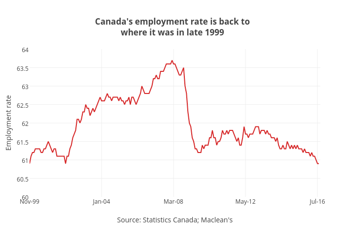 Canada's employment rate is back towhere it was in late 1999 | line chart made by Jasonkirby | plotly