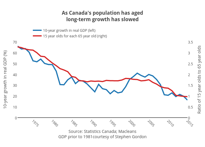 As Canada's population has agedlong-term growth has slowed | line chart made by Jasonkirby | plotly