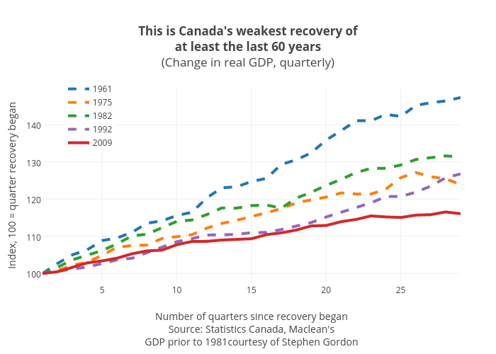This is Canada's weakest recovery ofat least the last 60 years(Change in real GDP, quarterly) | line chart made by Jasonkirby | plotly