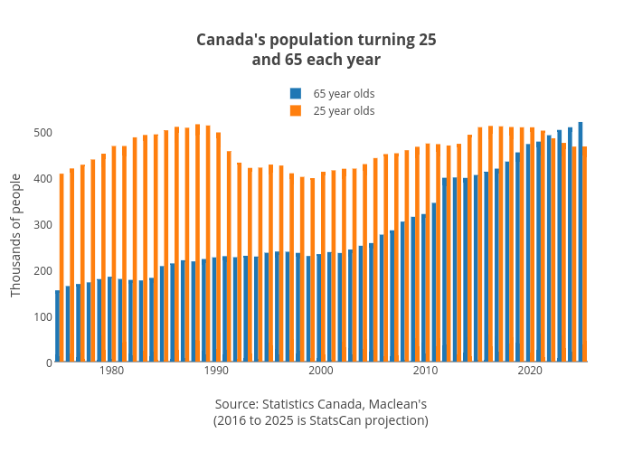 Canada's population turning 25and 65 each year | bar chart made by Jasonkirby | plotly