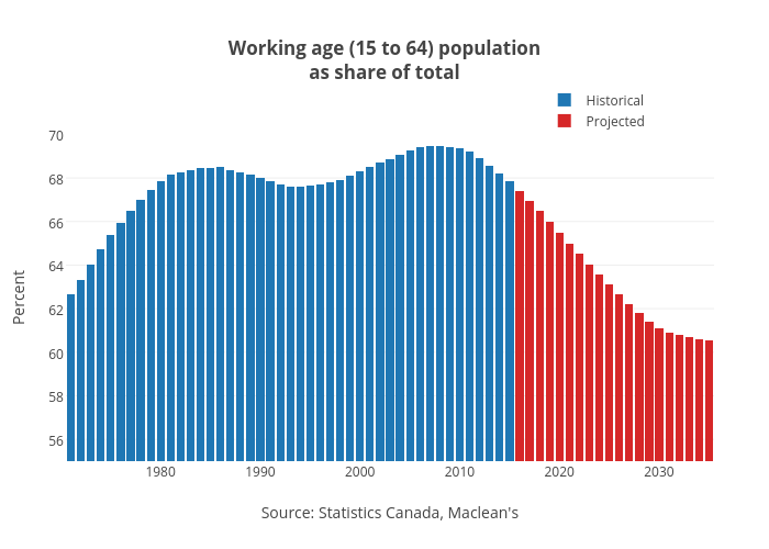Working age (15 to 64) populationas share of total   stacked bar chart made by Jasonkirby   plotly