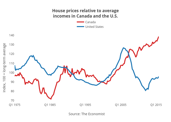House prices relative to averageincomes in Canada and the U.S. | line chart made by Jasonkirby | plotly