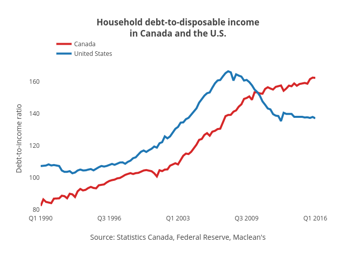 Household debt-to-disposable incomein Canada and the U.S.   line chart made by Jasonkirby   plotly