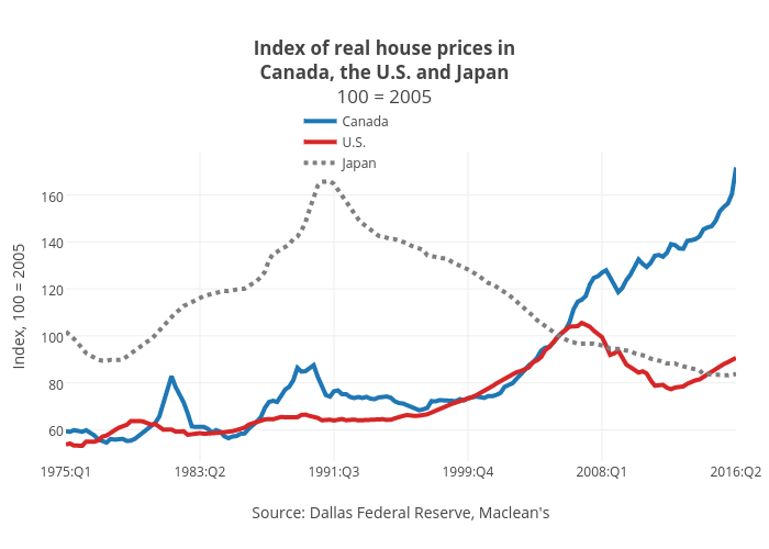 Canada's housing market looks a lot like the U S  did in 2006