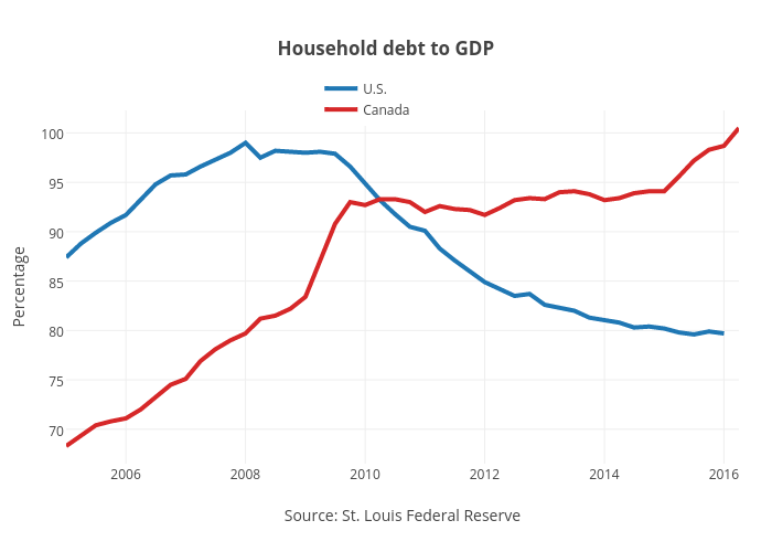 Canada S Housing Market Looks A Lot Like The U S Did In 2006