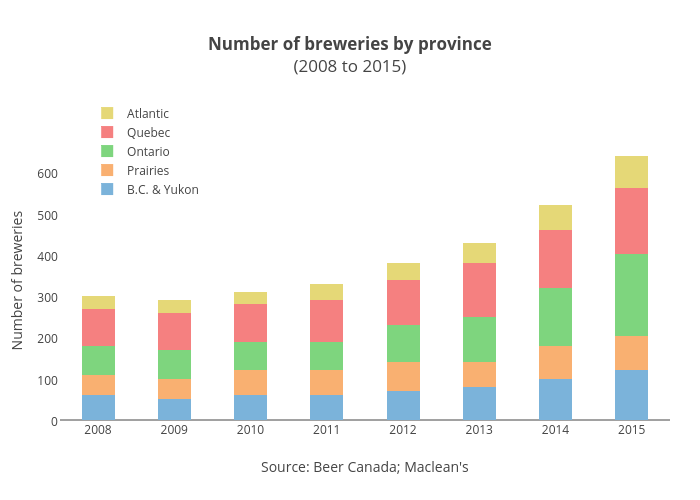 Number of breweries by province(2008 to 2015) | stacked bar chart made by Jasonkirby | plotly