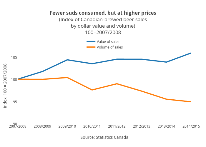 Fewer suds consumed, but at higher prices(Index of Canadian-brewed beer salesby dollar value and volume)100=2007/2008 | line chart made by Jasonkirby | plotly