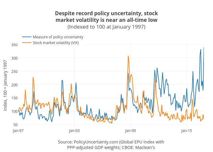Despite record policy uncertainty, stockmarket volatility is near an all-time low(Indexed to 100 at January 1997) | line chart made by Jasonkirby | plotly
