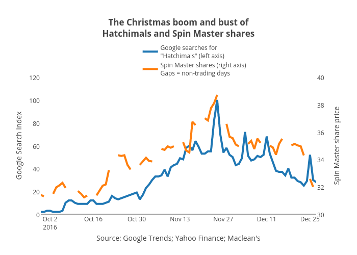 The Christmas boom and bust ofHatchimals and Spin Master shares | line chart made by Jasonkirby | plotly