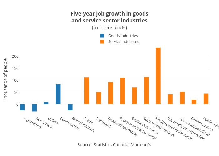 Five-year job growth ingoodsand service sector industries(in thousands) | bar chart made by Jasonkirby | plotly