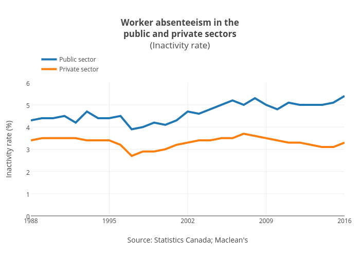 Worker absenteeism in thepublic and private sectors(Inactivity rate)   line chart made by Jasonkirby   plotly