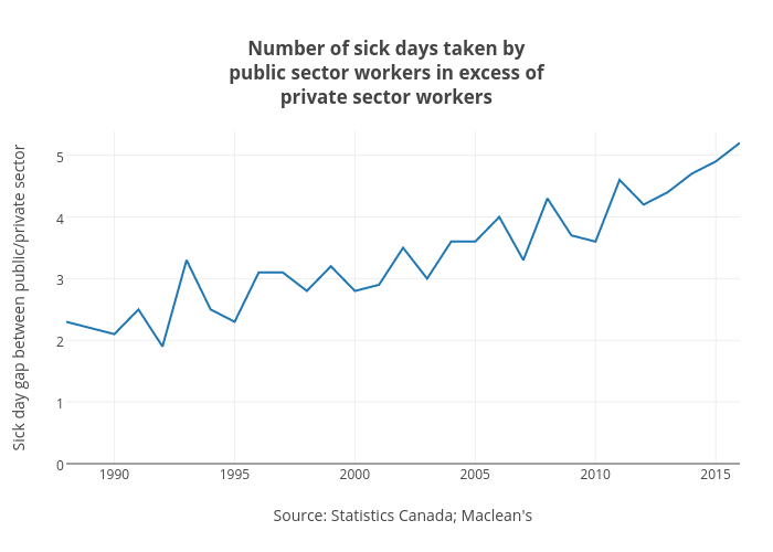 Number of sick days taken bypublic sector workers in excess ofprivate sector workers | line chart made by Jasonkirby | plotly