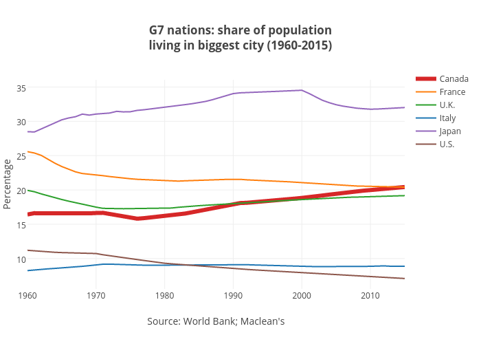 G7 nations: share of populationliving in biggest city (1960-2015) | line chart made by Jasonkirby | plotly