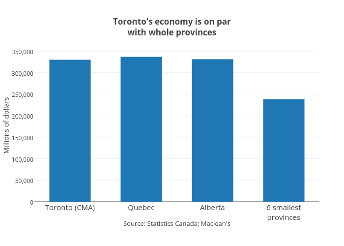 Toronto's economy is on parwith whole provinces | bar chart made by Jasonkirby | plotly