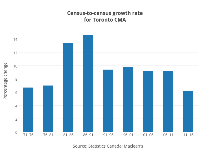 Census-to-census growth ratefor Toronto CMA | bar chart made by Jasonkirby | plotly