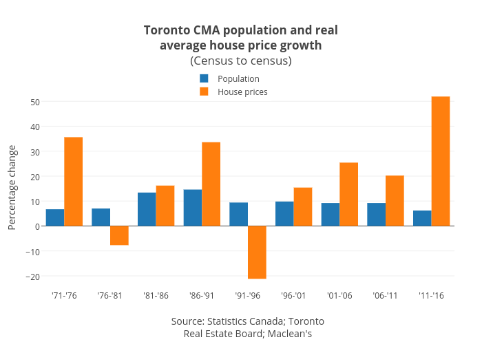 Toronto CMA population and realaverage house price growth(Census to census) | bar chart made by Jasonkirby | plotly