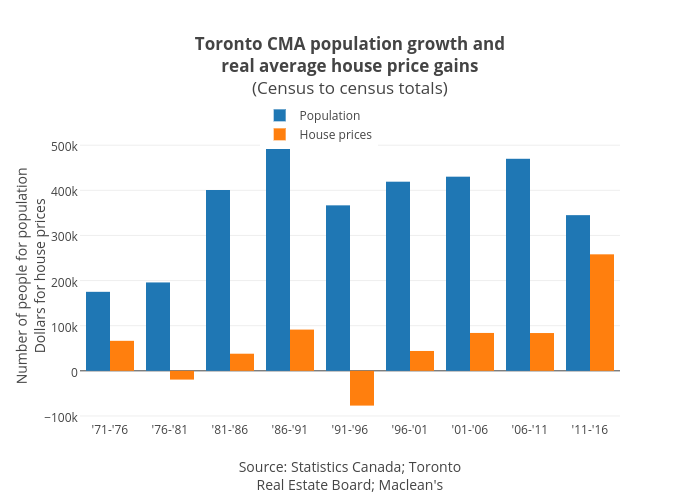 Toronto CMA population growth andreal average house price gains(Census to census totals) | bar chart made by Jasonkirby | plotly