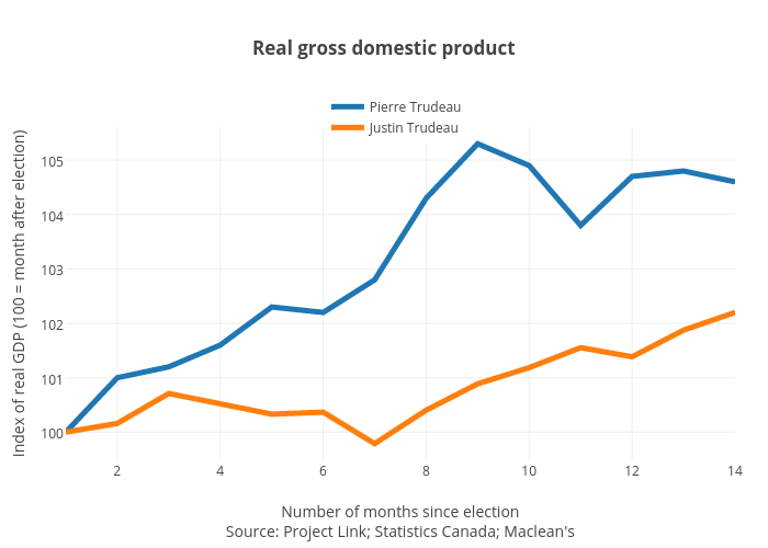 Real gross domestic product | line chart made by Jasonkirby | plotly