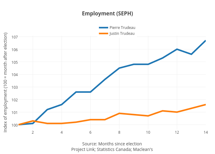 Employment (SEPH) | line chart made by Jasonkirby | plotly