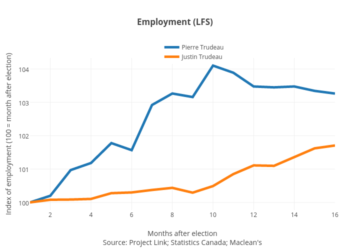 Employment (LFS) | line chart made by Jasonkirby | plotly