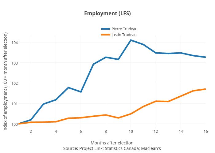 Employment (LFS) | line chart made by Jasonkirby | plotly