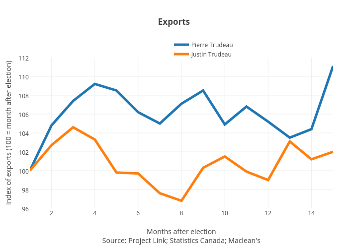 Exports | line chart made by Jasonkirby | plotly