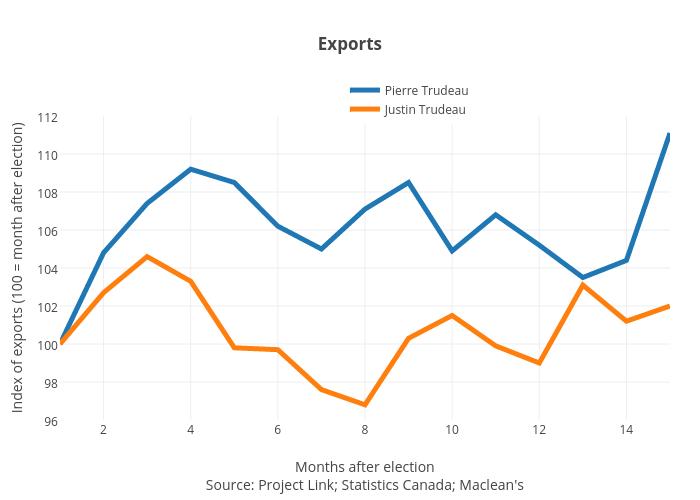 Exports | line chart made by Jasonkirby | plotly
