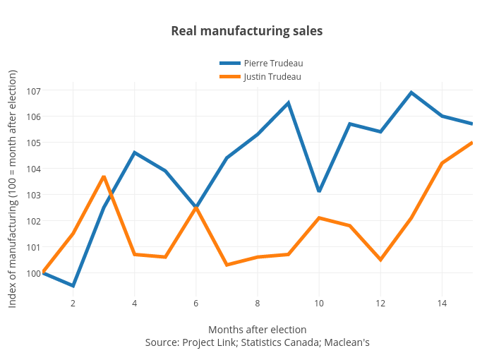 Real manufacturing sales | line chart made by Jasonkirby | plotly