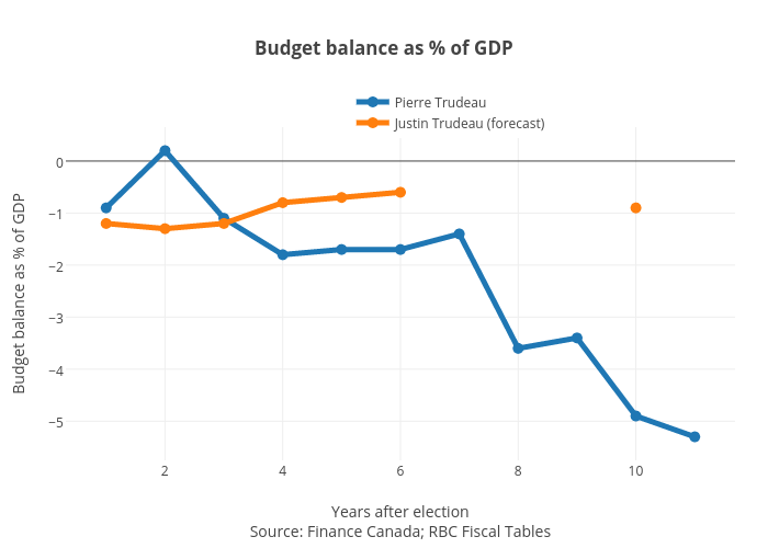 Budget balance as % of GDP | line chart made by Jasonkirby | plotly
