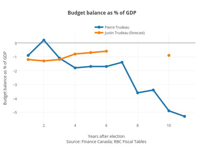 Budget balance as % of GDP   line chart made by Jasonkirby   plotly
