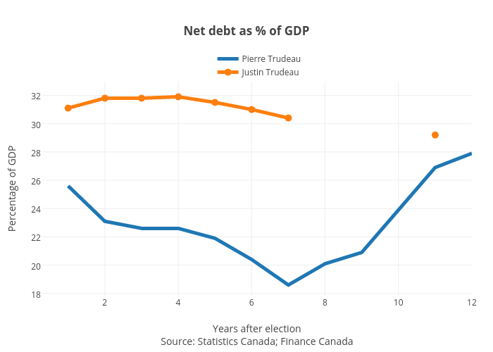 Net debt as % of GDP | line chart made by Jasonkirby | plotly