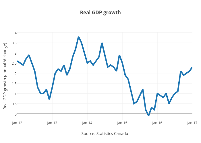 Real GDP growth | line chart made by Jasonkirby | plotly