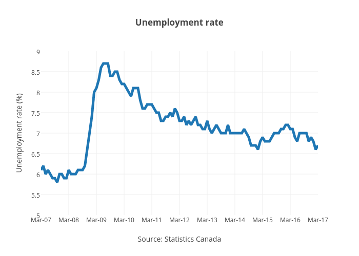 Unemployment rate | line chart made by Jasonkirby | plotly